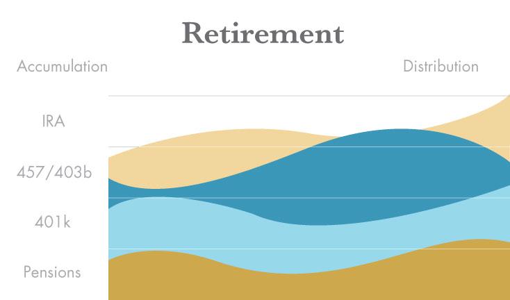 retirement-graph